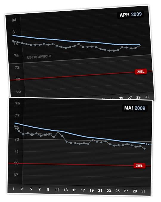 Gewichtsverlauf April 2009 und Mai 2009