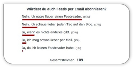 Umfrage Ergebnis - Feed per Email