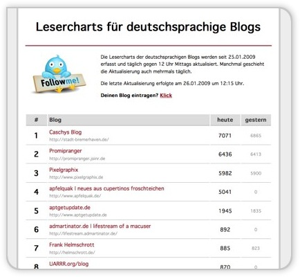 Lesercharts.de - Screenshot