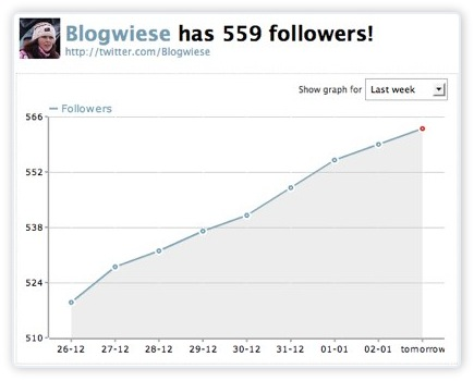 TwitterCounter mit Grafik - letzte Woche