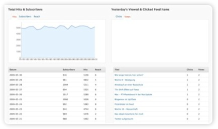 Feedburner Feed Stats Statistik im Dashboard